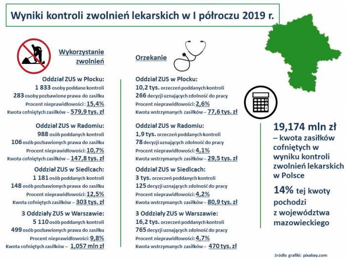 Polacy Na L4 Wyniki Kontroli Zus